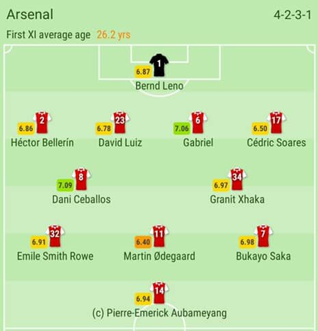 Arsenal vs Leeds Utd: Confirmed Line-Ups From The Emirates
