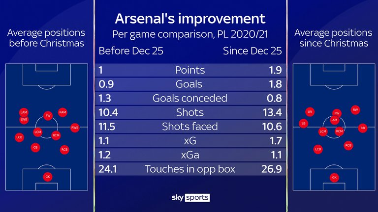 Arsenal's Premier League improvements in the second half of the season